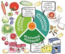 Posílení imunity 1: Úprava stravovacích zvyklostí